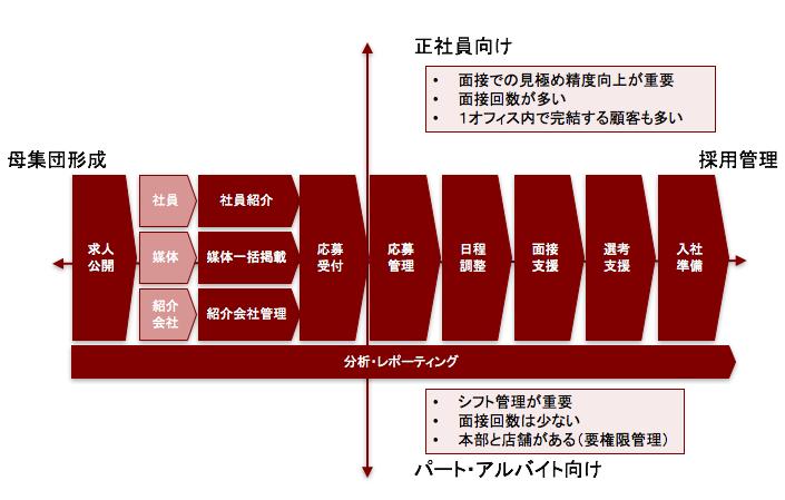 採用管理システムがカバーする業務の一覧
