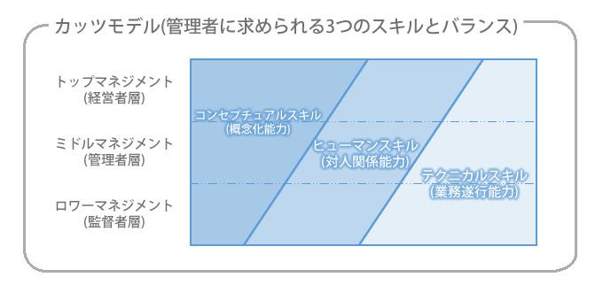ef3a62bae643fc カッツ教授の提唱したカッツ理論によると、管理者はそのクラスによって大きく三段階に分けることができ、段階ごとに求められるスキルのバランスも違ってくるといわれ  ...