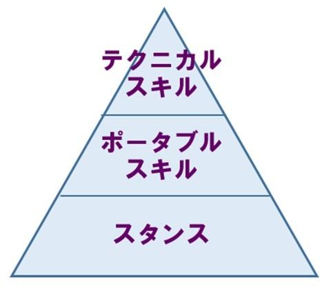 98e919f17bbf99 ポータブルスキルとは? 定義や分類方法、活用におけるメリットをご紹介 ...