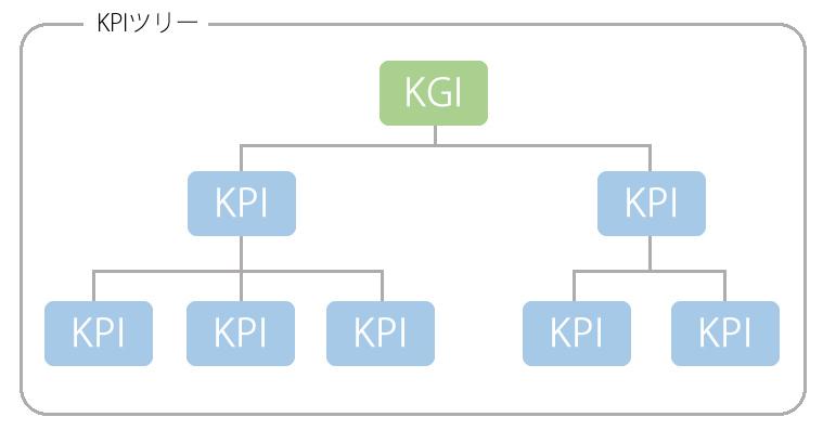 kpiの意味とは kgiやokrとの違い 設定方法や目標設定例をご紹介